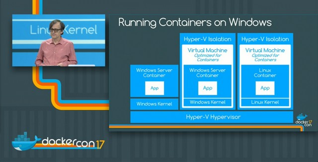 Finally, Linux Containers Could Run on Windows with Docker's