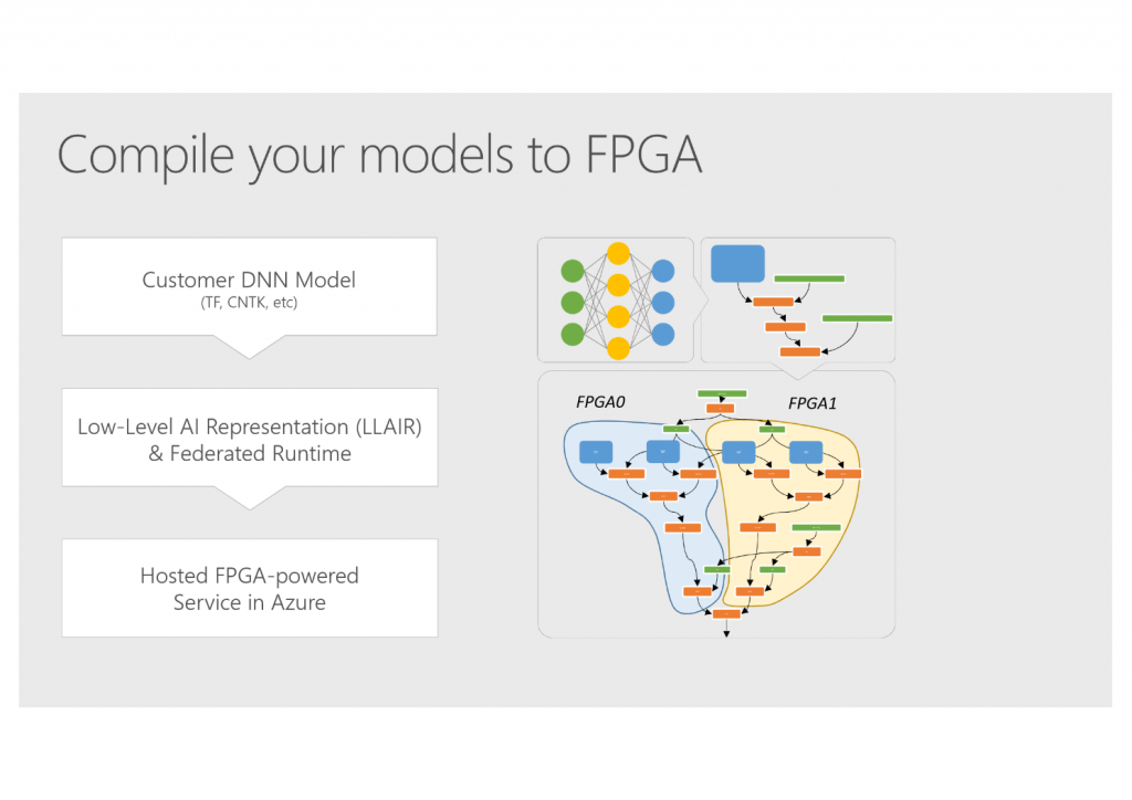FPGAs and the New Era of Cloud-based 'Hardware Microservices' - The