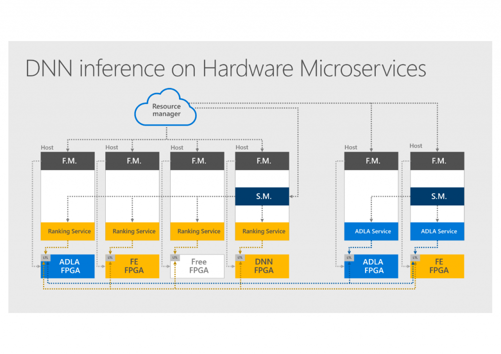 FPGAs and the New Era of Cloud-based 'Hardware Microservices