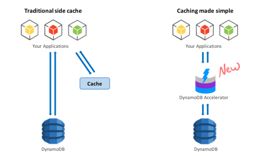 7 Reasons Why Not to Put a Cache in Front of Your Database