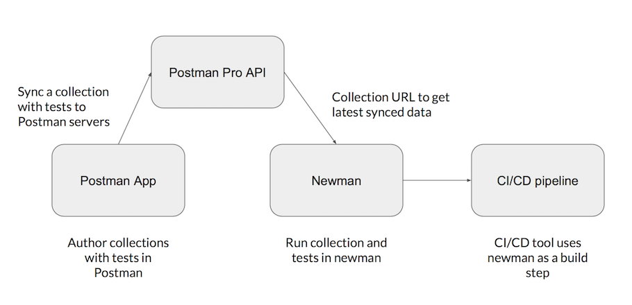 Workflow of Postman in a CI CD pipeline