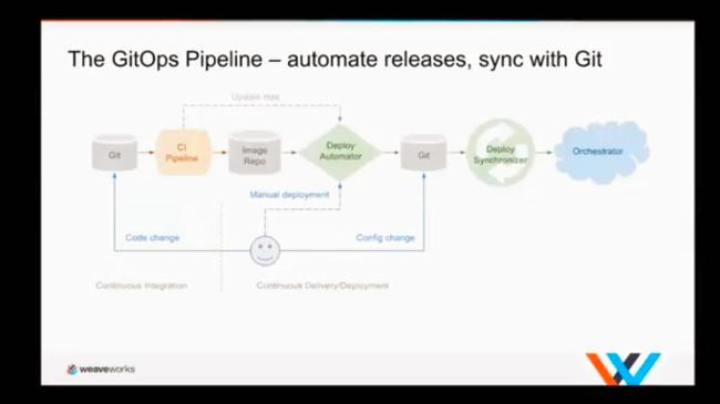 GitOps for Kubernetes: A DevOps Iteration Focused on Declarative