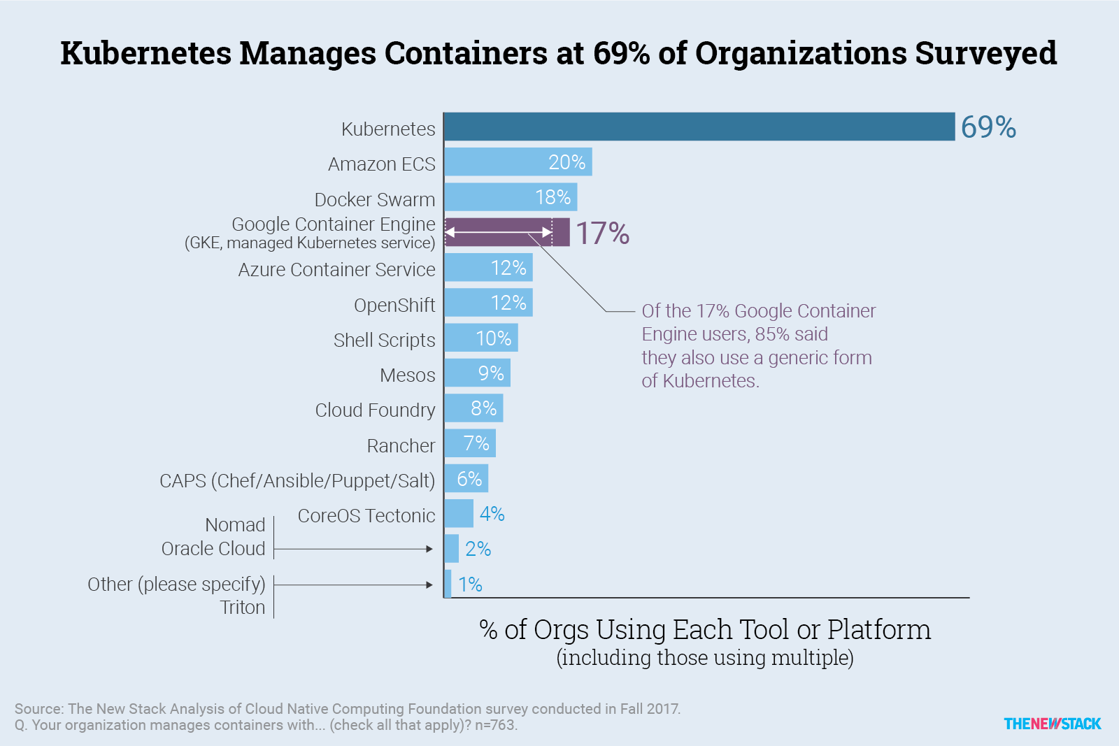 Interesting facts - Companies and the use of Docker - Level Up