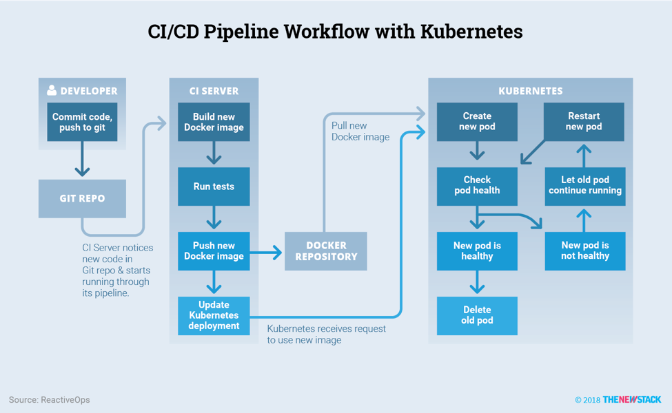 CI/CD with Kubernetes: Tools and Practices - The New Stack