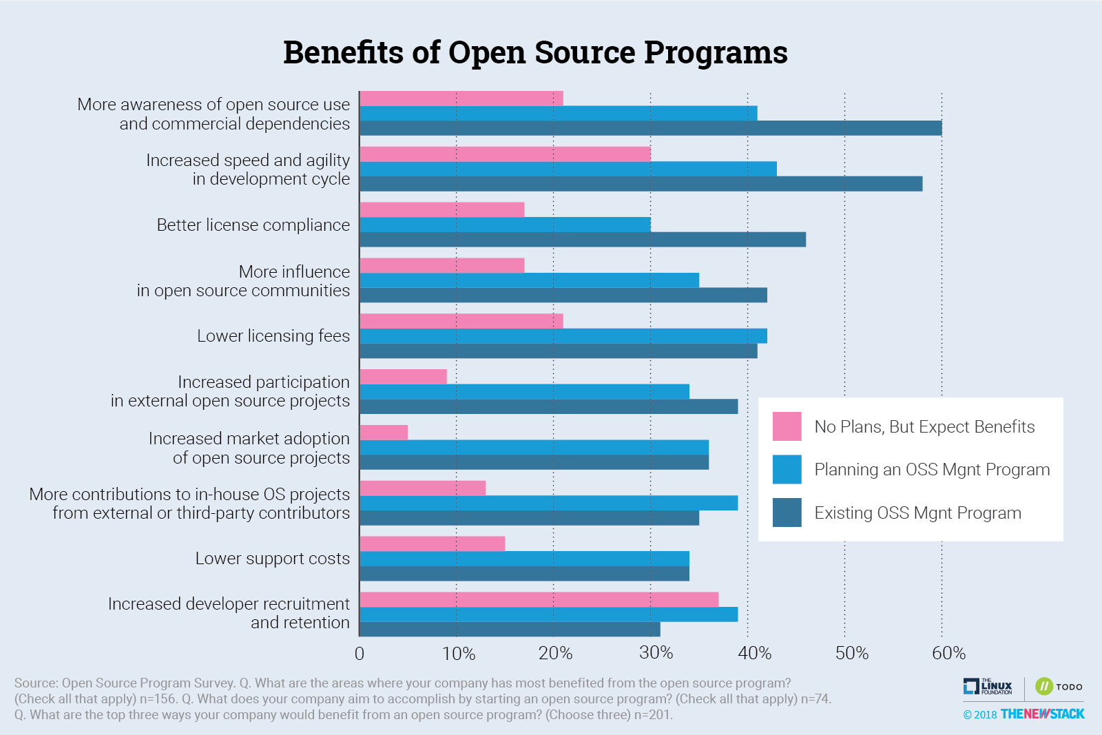Survey: Open Source Programs Are a Best Practice Among Large