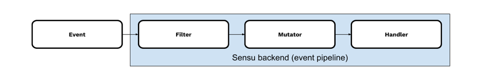 Sensu: Workflow Automation for Monitoring - The New Stack