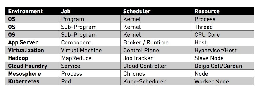 How Kubernetes Is Transforming into a Universal Scheduler
