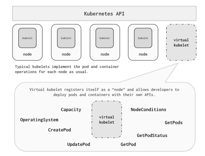 How Kubernetes Is Transforming into a Universal Scheduler - The New
