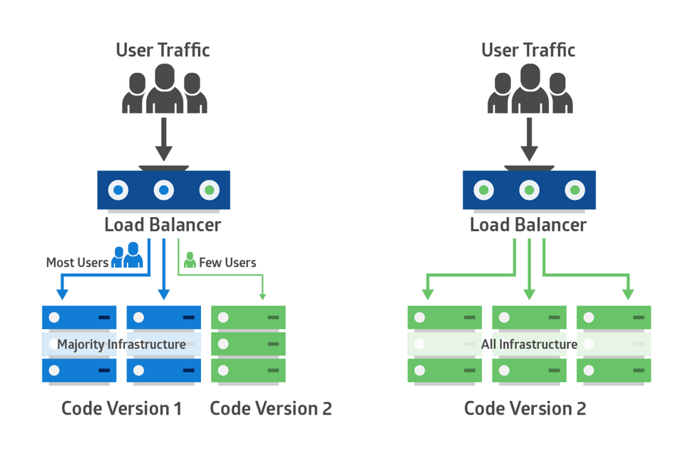 Win-Win Deployment Strategies for Modern Apps - The New Stack