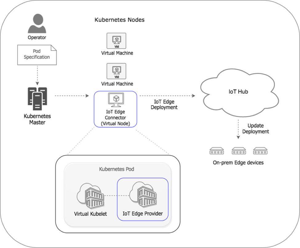 Tutorial: Kubernetes for Orchestrating IoT Edge Deployments