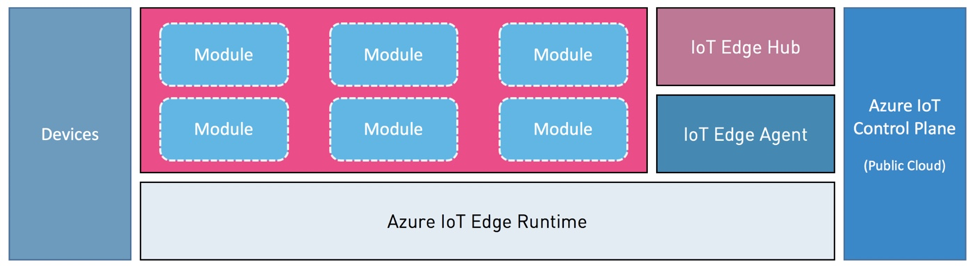 Azure IoT Edge: A Technology Primer - The New Stack
