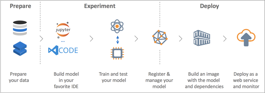 How Azure ML Streamlines Cloud-based Machine Learning - The New Stack