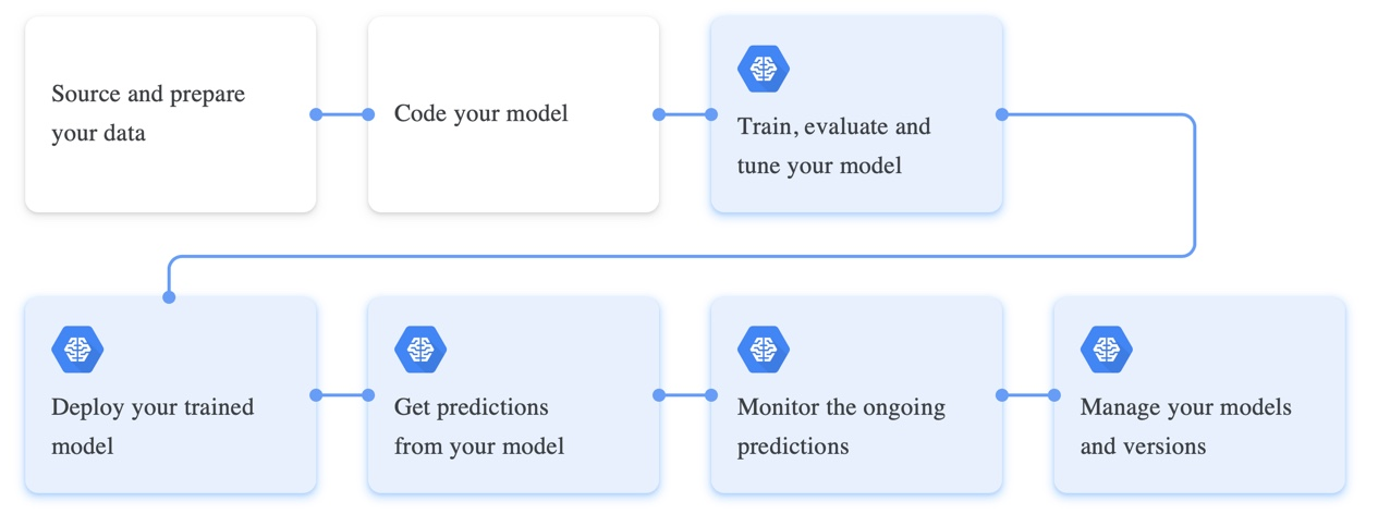Google Cloud ML Engine: Train, and Deploy Machine Learning Models