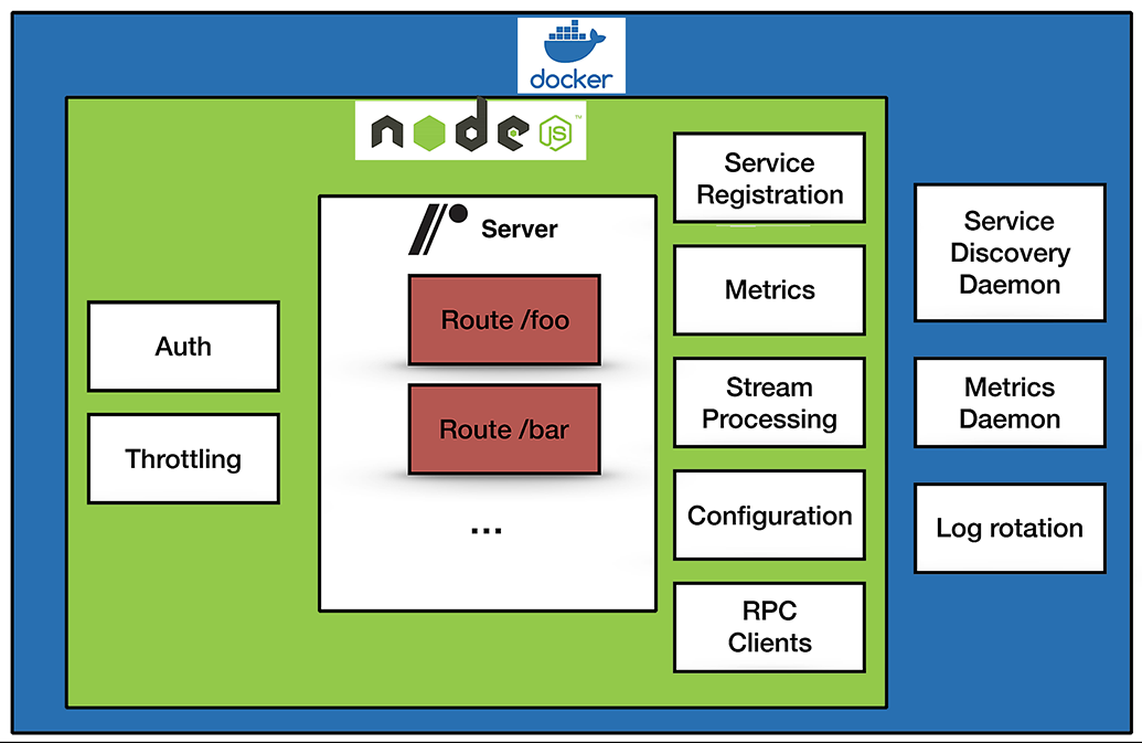 Why Netflix Rolled Its Own Node js Functions-as-a-Service for its