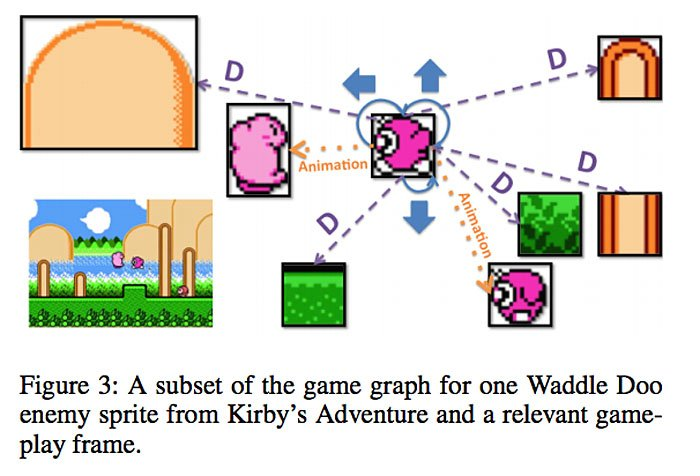 AI Automates Video Game Design With 'Conceptual Expansion' - The New