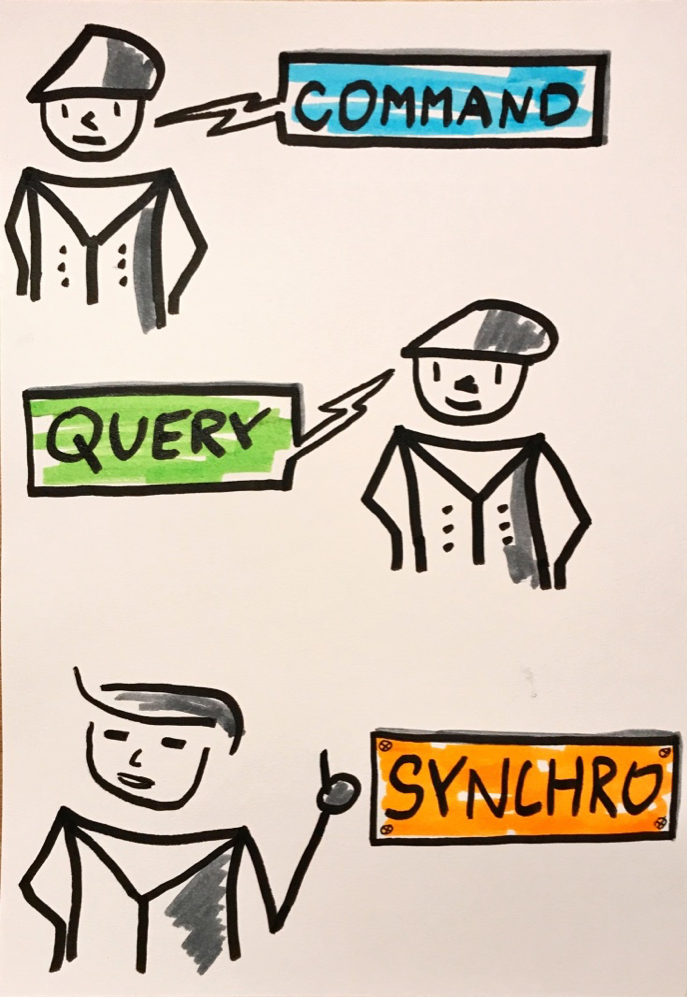 Spring and Data Synchronization Between Queries and Commands