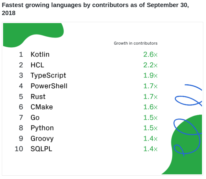 This Week in Programming: Have Language Rankings Leveled Off