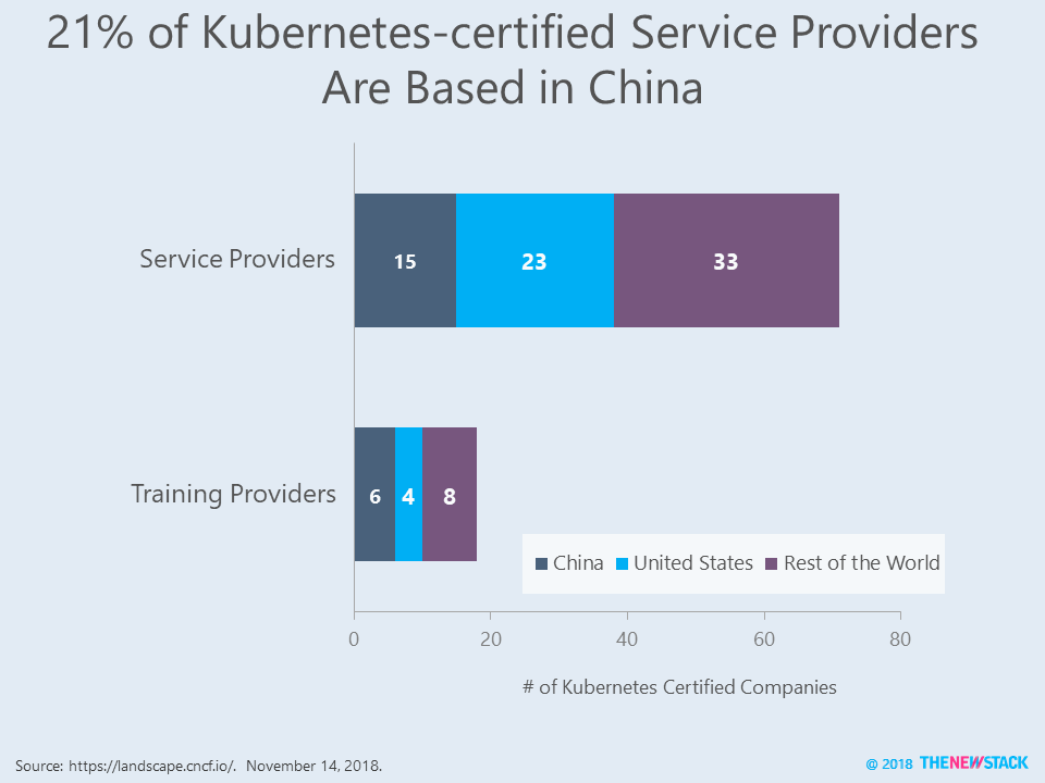 Add It Up: China Uses Open Source to Deliver Cloud Services - The