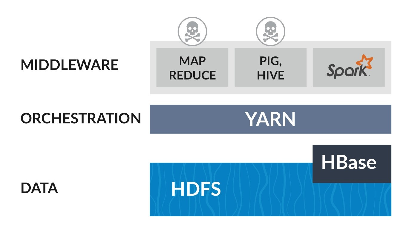 Will Kubernetes Sink the Hadoop Ship? - The New Stack