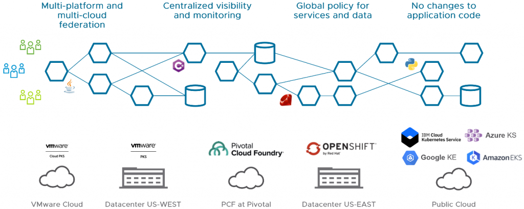 VMware Extends Istio into the 'NSX Service Mesh' for