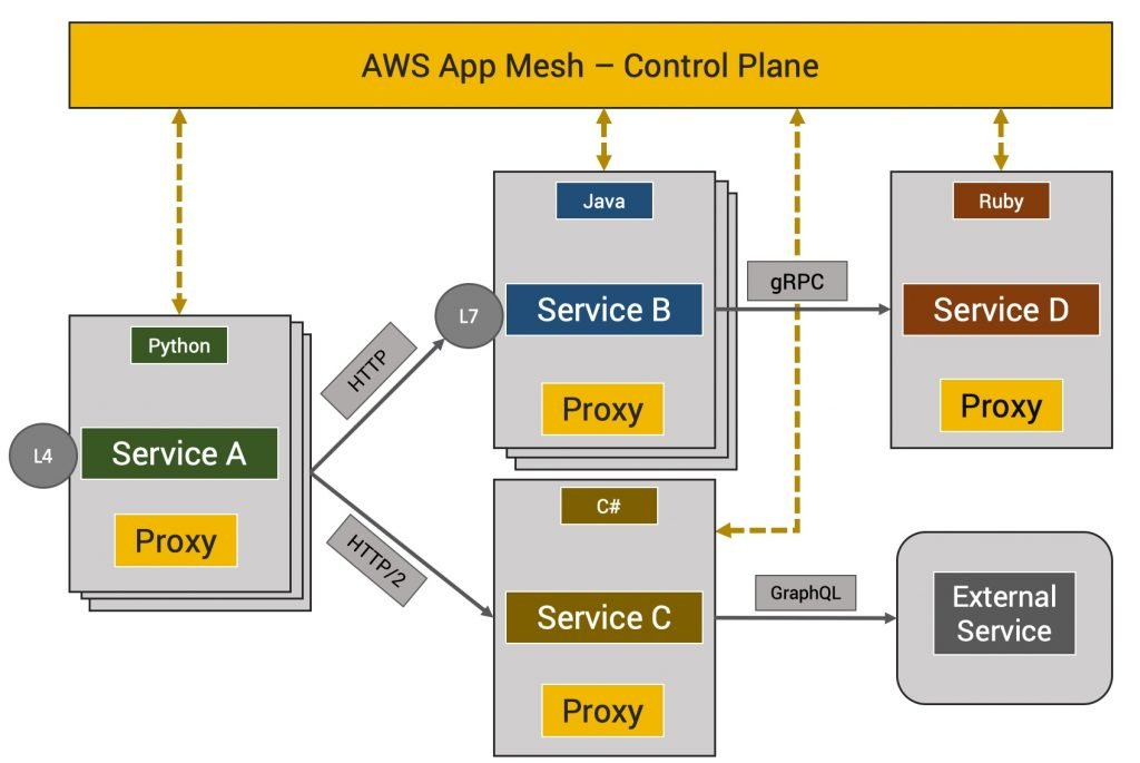AWS App Mesh: Amazon's Own Service Mesh for Microservices - The New
