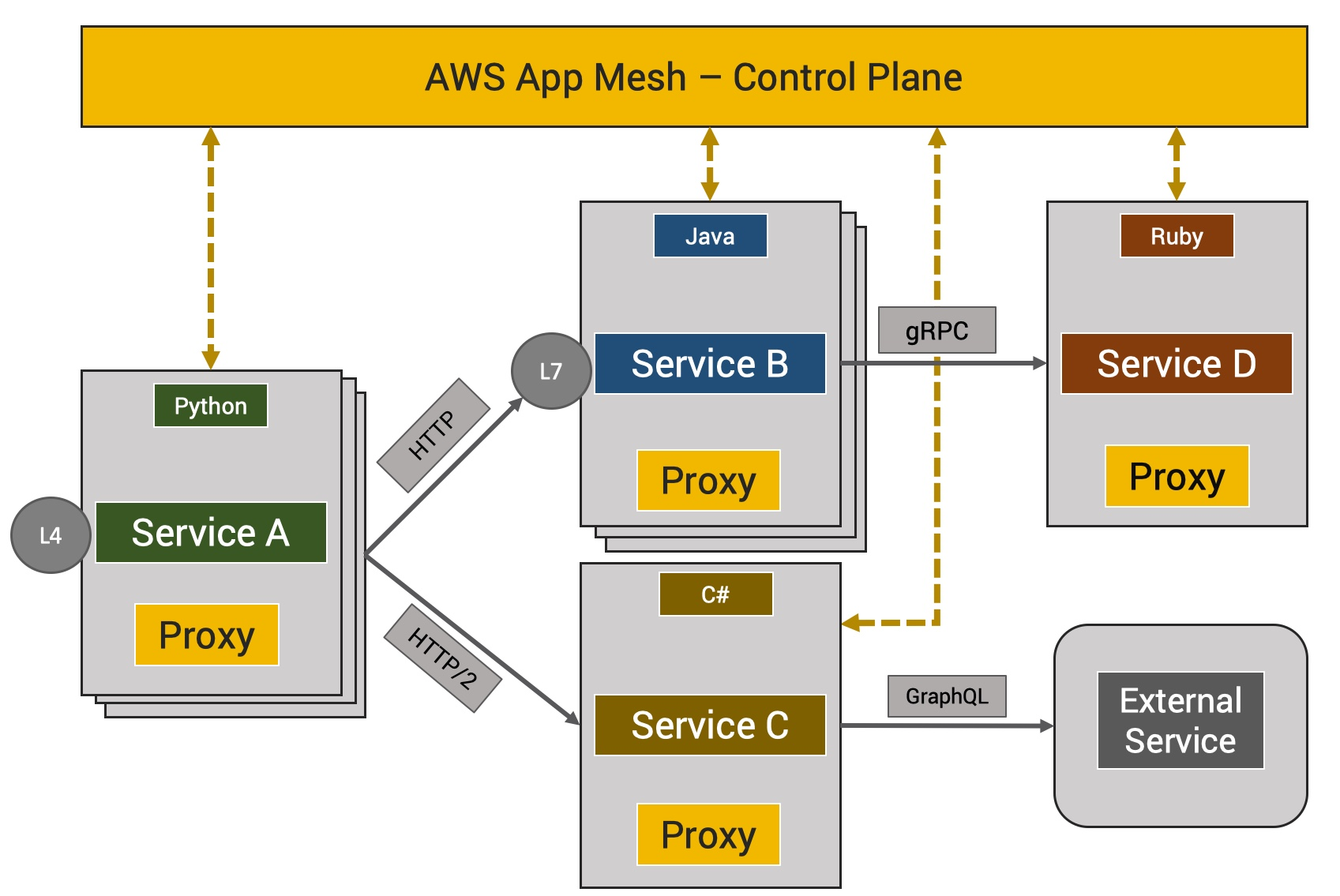 AWS App Mesh: Amazon's Own Service Mesh for Microservices