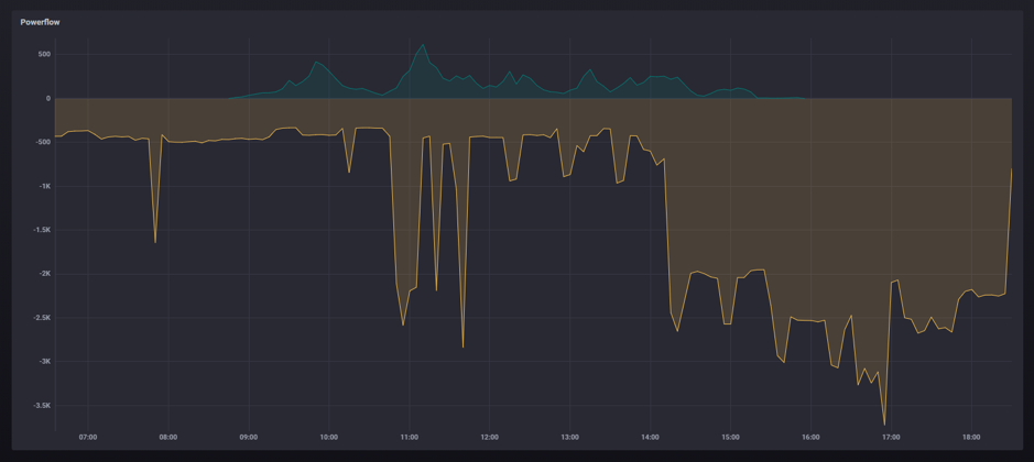 How I Created a Telegraf Plugin to Monitor Solar Panels