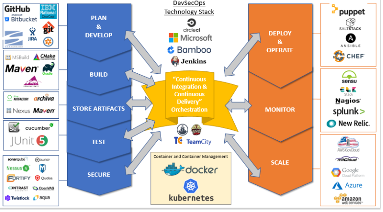 DIB diagram - DevSecOps technology stack