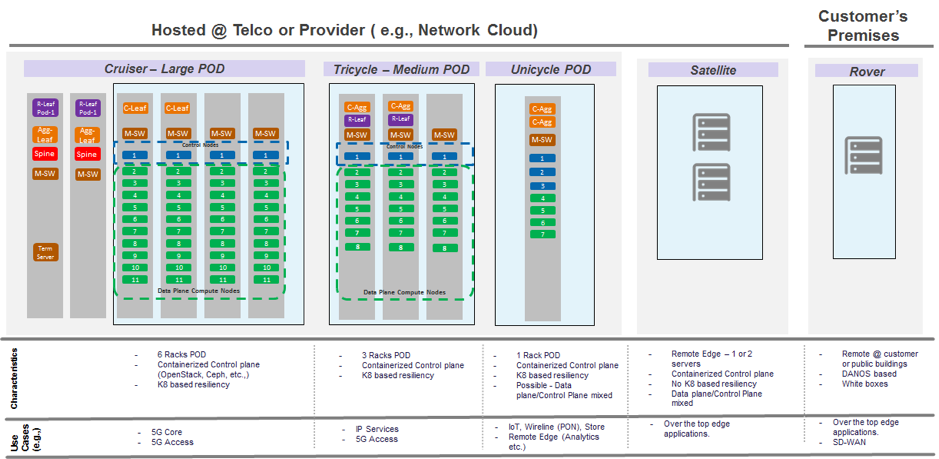 OpenStack and Ceph for Distributed Hyperconverged Edge Deployments
