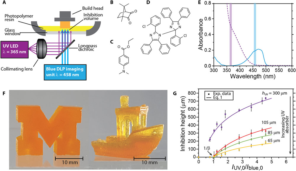 New Technique Uses Light to 3D Print 100 Times Faster - The New Stack