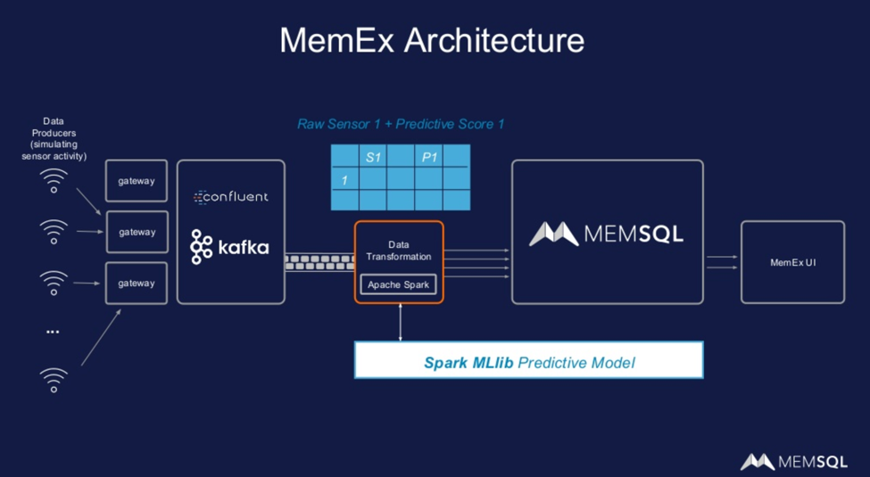MemSQL architecture