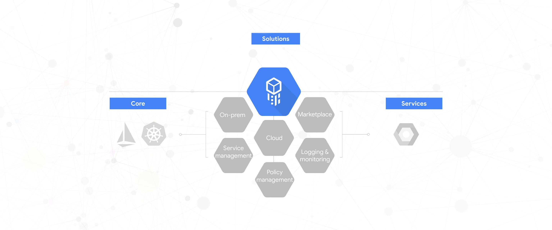 Google's Cloud Services Platform Brings Managed Kubernetes