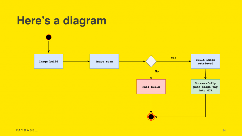 A diagram illustrating image built goes through image scan. If it fails, there's no way of sending the build. If it passes, then the image is retrieved and successfully pushed into the GCM