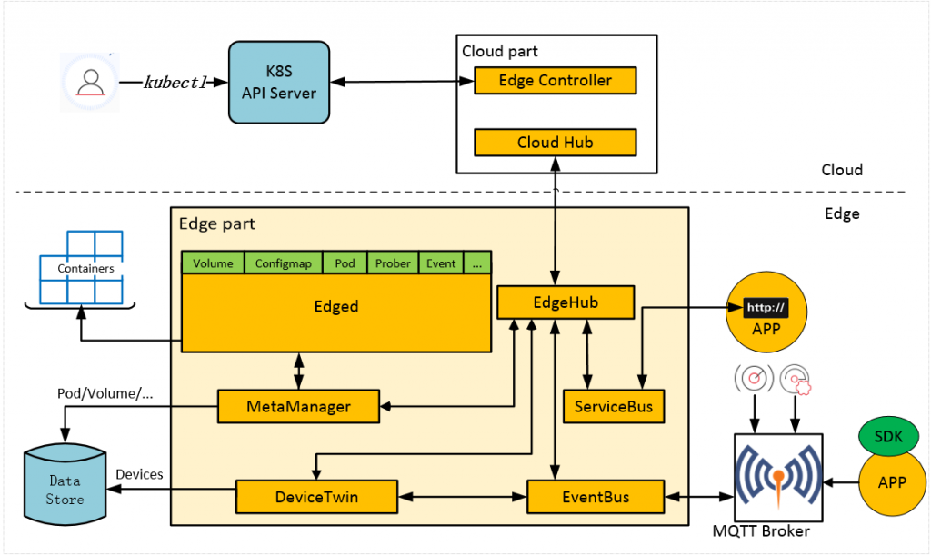KubeEdge Extends the Power of Kubernetes to the Edge - The
