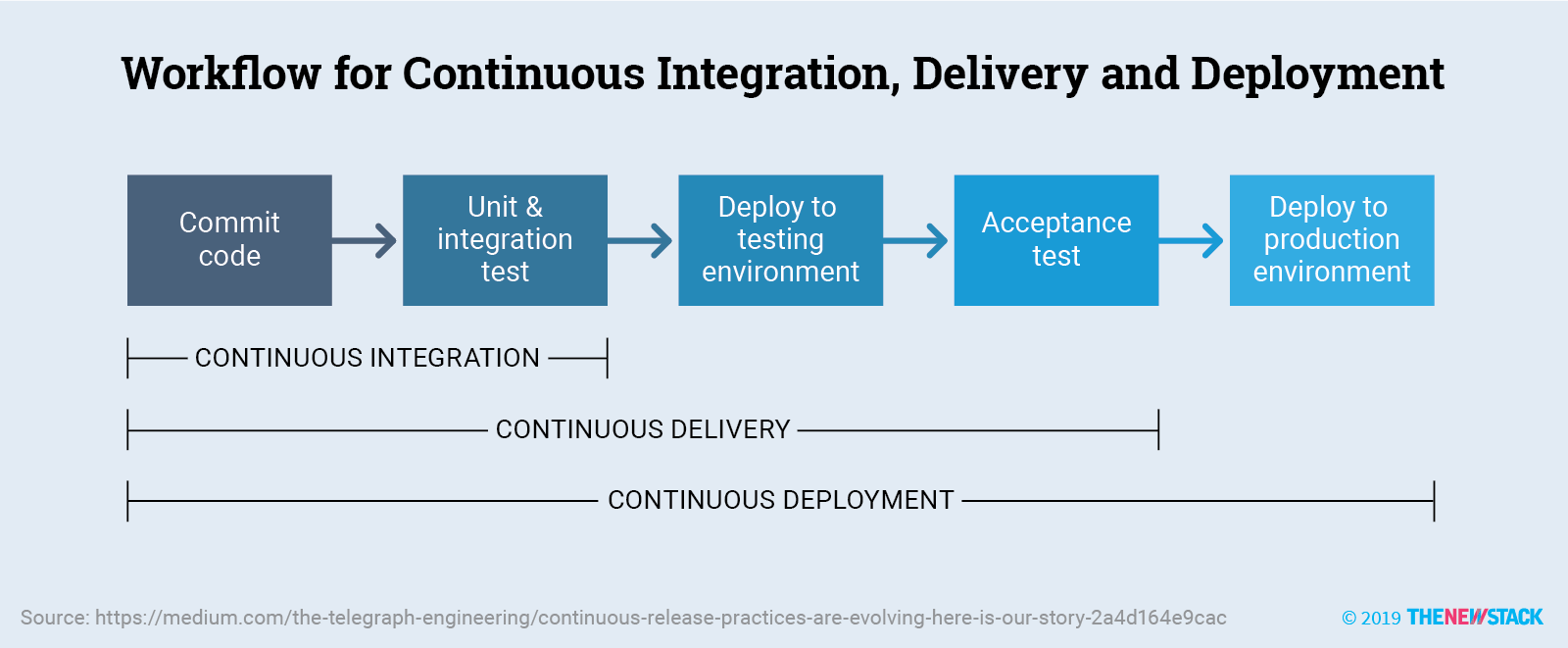 Guide to Cloud Native DevOps: Free Ebook on The New Stack