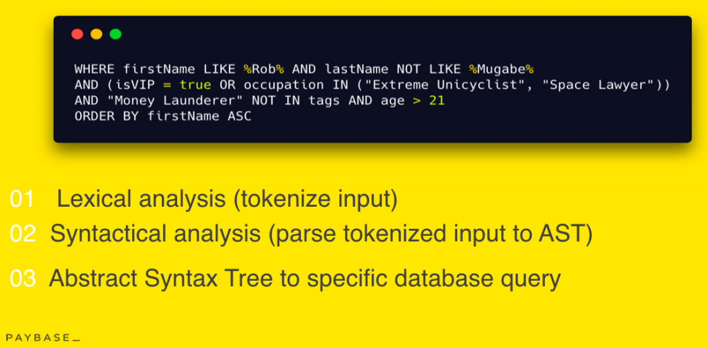 Lexical analysis for tokenized input, syntactical analysis for parse tokenised input to AST, and abstract syntax tree to specific database query