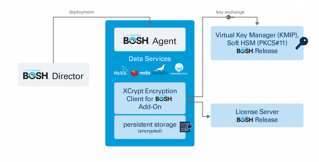 Zettaset Launches Software-Defined Encryption for Cloud