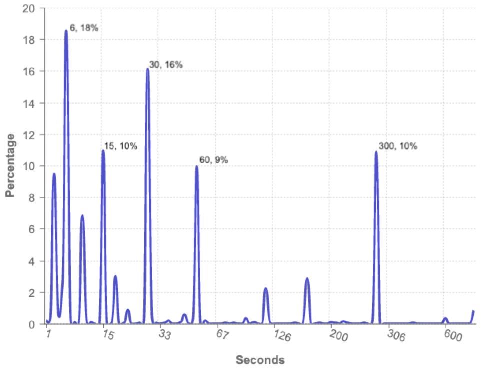 Lambda duration configuration