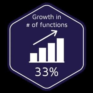 growth Lambda functions