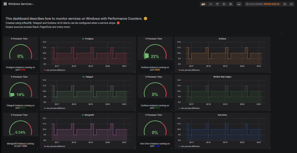 Monitoring Windows Services with Grafana, InfluxDB and Telegraf
