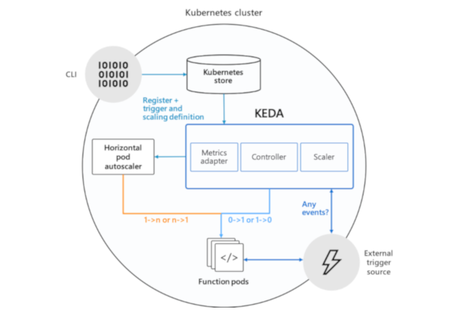 Microsoft and Red Hat's KEDA Brings Event-Driven Autoscaling to