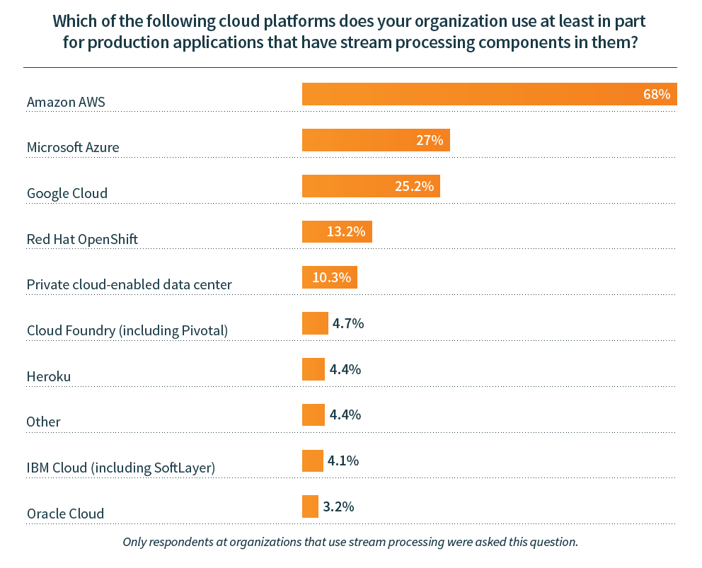 Amazon AWS, Microsoft Azure, Google Cloud, Pivotal, Red Hat OpenShift, Cloud Foundry, Heroku, IBM, Oracle Cloud