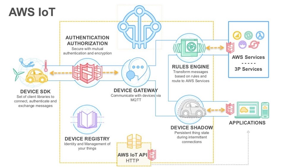 How AWS IoT Greengrass Brings Cloud Capabilities to the Edge