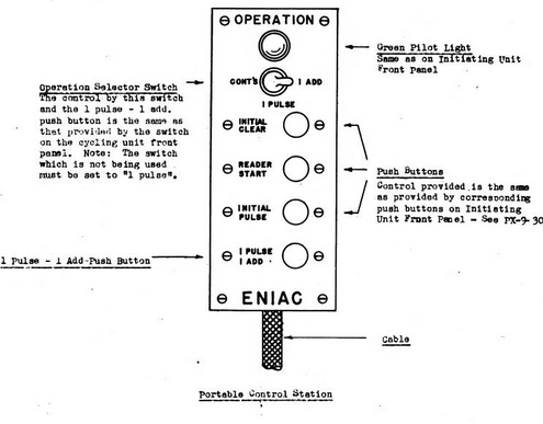 ENIAC portable control station sketch