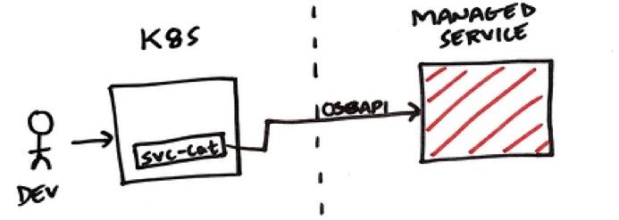 Kubernetes Operators and the Open Service Broker API: A