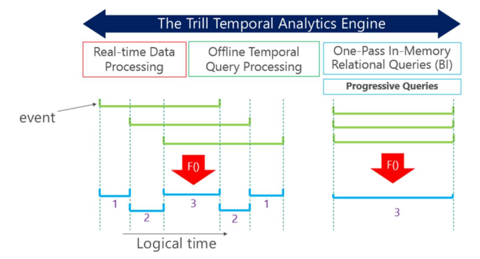 Microsoft Trill: An Open-Source High-Performance Streaming Analytics