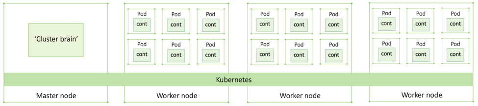 Primer: How Kubernetes Came to Be, What It Is, and Why You