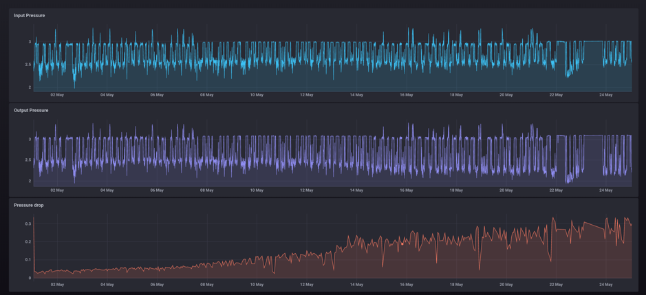 How InfluxDB and Flux Gather Meaningful Insights from Time