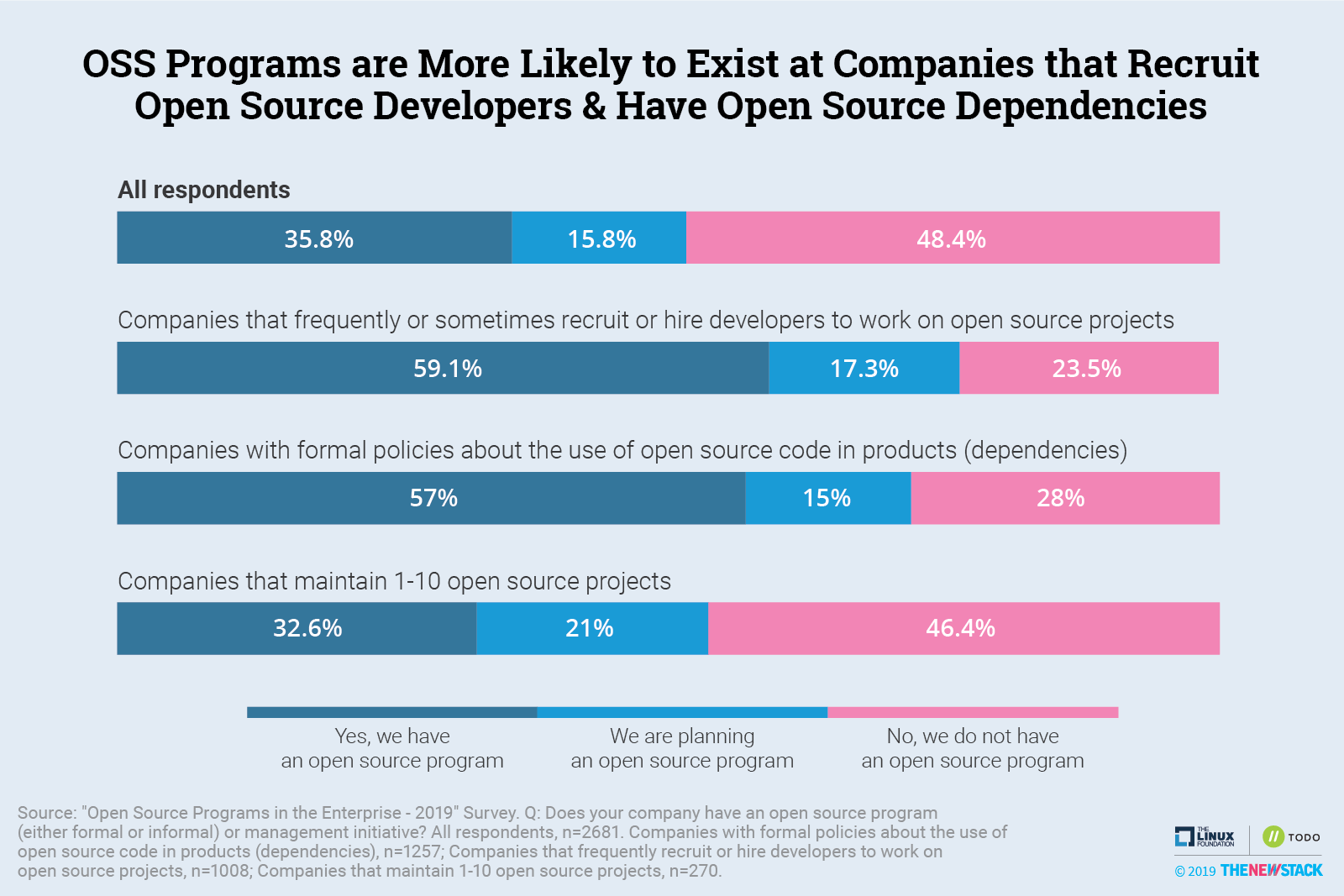 OSS Programs are More Likely to Exist at Companies that Recruit Open Source Developers & Have Open Source Dependencies