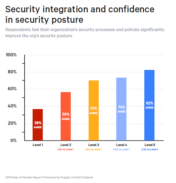 2019 State of DevOps Report: Security integration and confidence in security posture